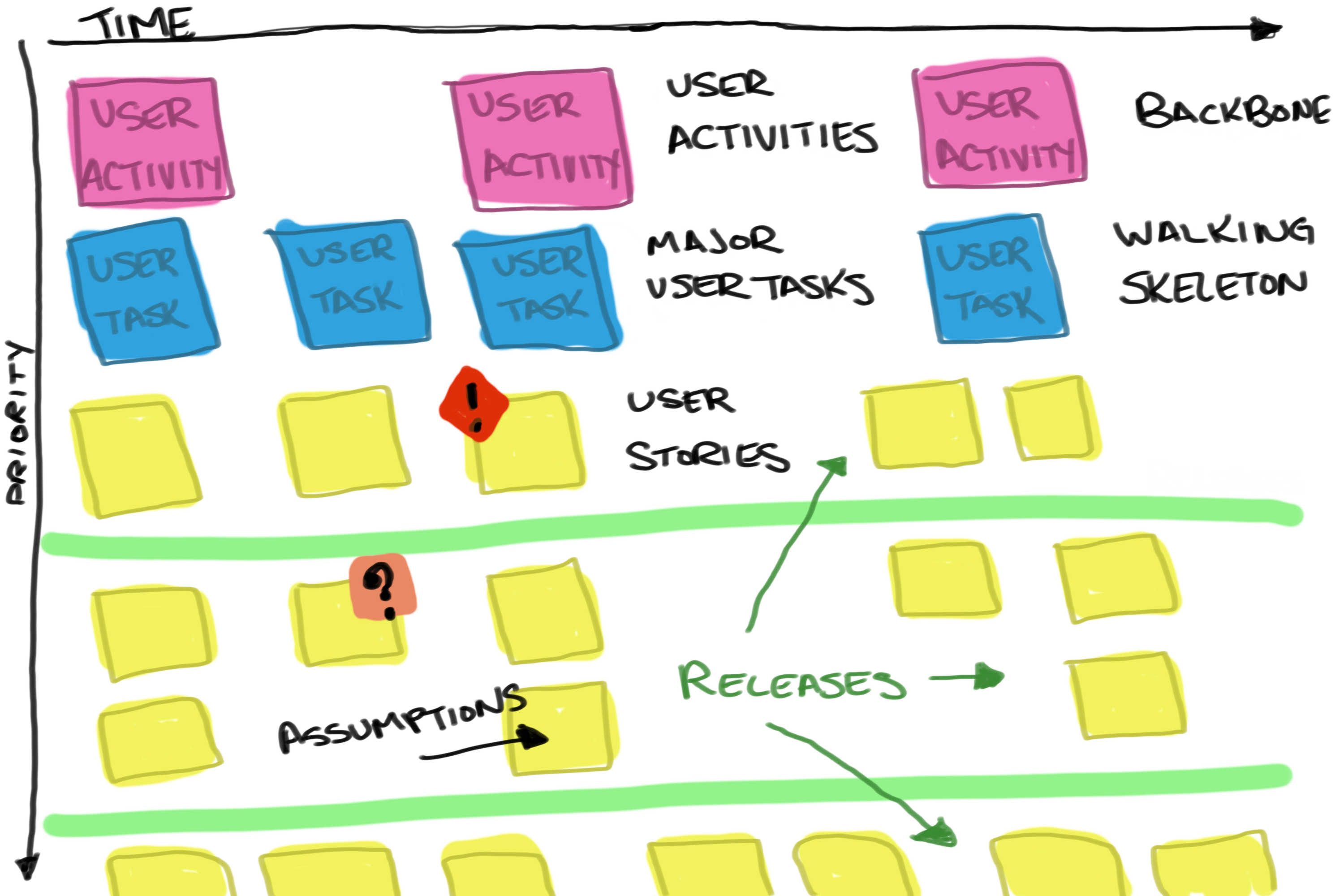 Anatomy of a User Story Map
