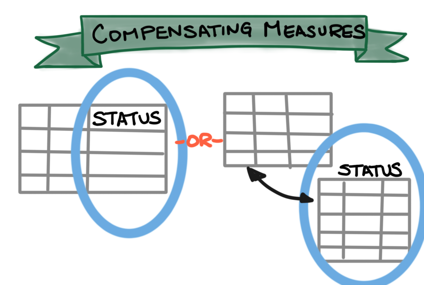 Compensating Measures: diagram of a table with a status column added and a drawing of a table with a related status table